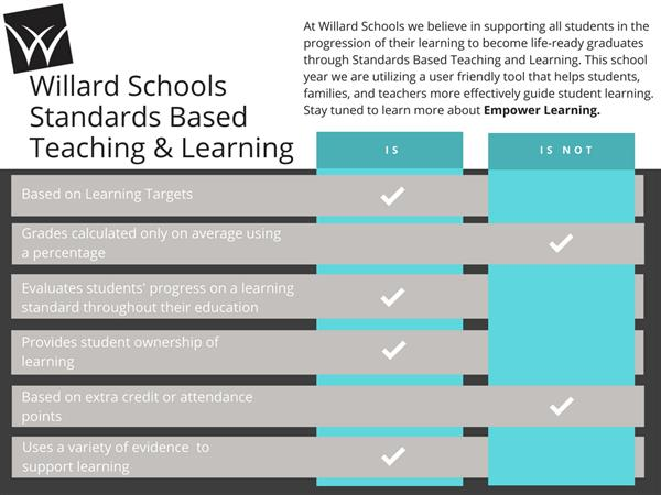 Is/Is Not Standards Based Teaching & Learning Info